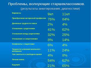 Проблемы, волнующие старшеклассников. (результаты анкетирования, диагностики
