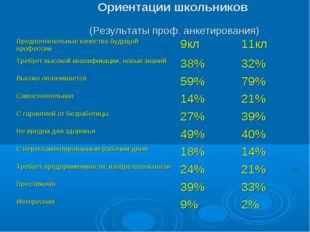 Ориентации школьников (Результаты проф. анкетирования) Предпочтительные каче
