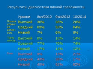 Результаты диагностики личной тревожности. Уровни8кл/20129кл/201310/2014