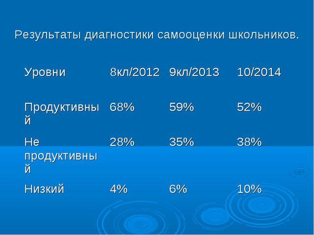 Результаты диагностики самооценки школьников. Уровни8кл/20129кл/201310/201...