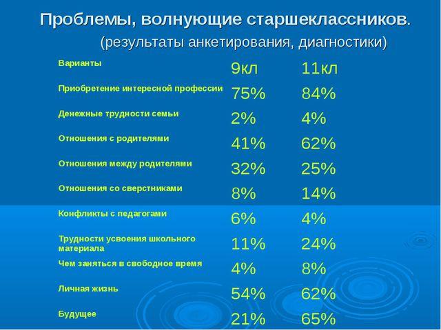 Проблемы, волнующие старшеклассников. (результаты анкетирования, диагностики...