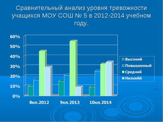 Сравнительный анализ уровня тревожности учащихся МОУ СОШ № 5 в 2012-2014 учеб...