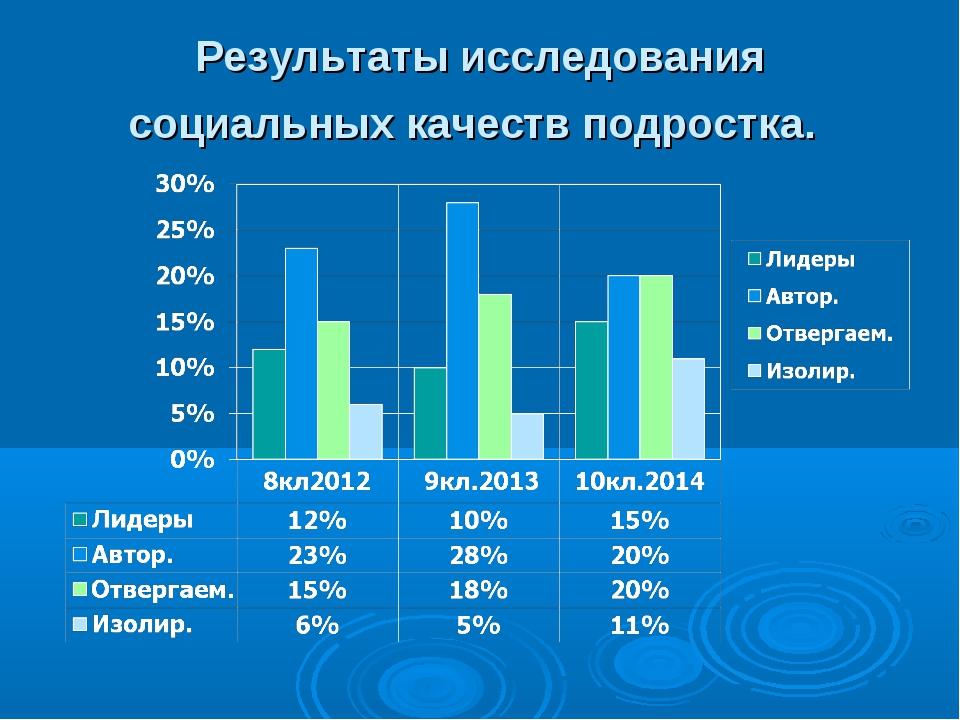 Результаты исследования социальных качеств подростка.