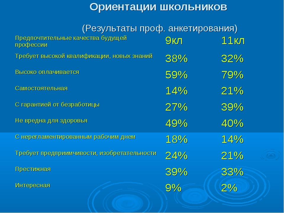 Ориентации школьников (Результаты проф. анкетирования) Предпочтительные каче...