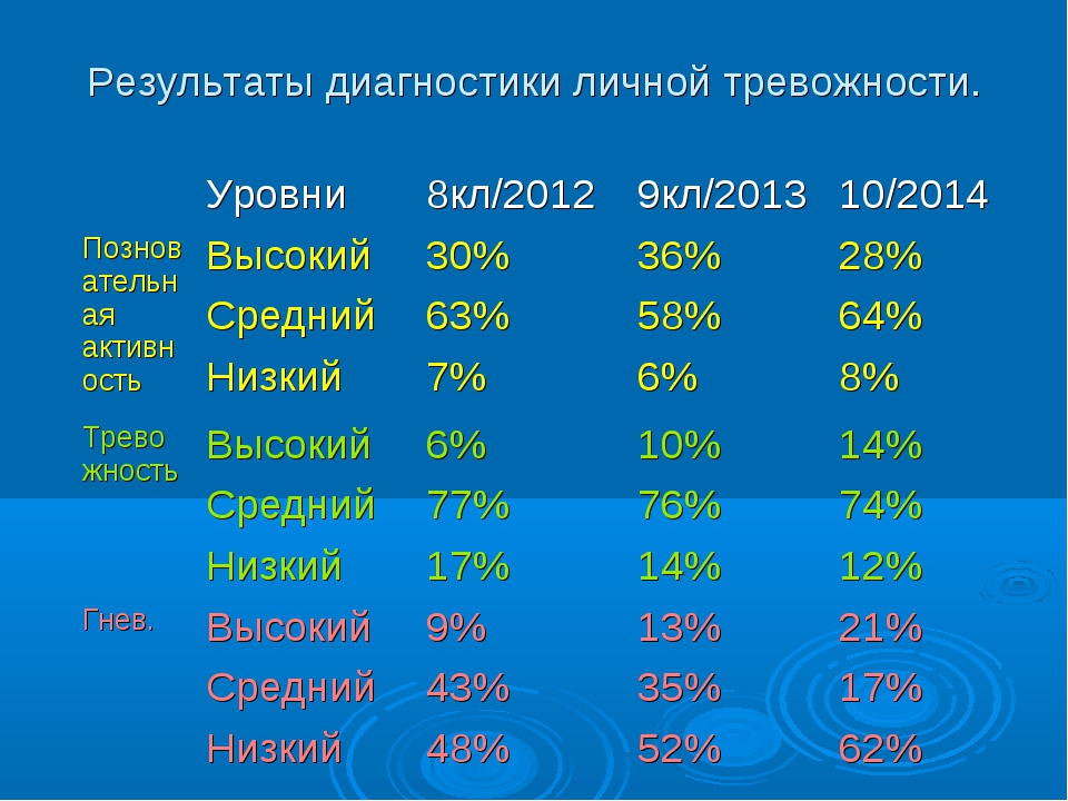Результаты диагностики личной тревожности. Уровни8кл/20129кл/201310/2014...