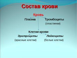 Состав крови Кровь Плазма Тромбоциты (пластинки) Клетки крови Эритроциты Лейк