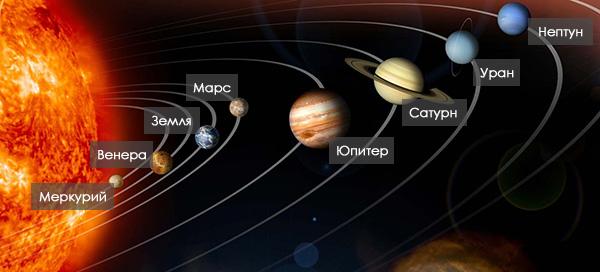 Планеты солнечной системы. Космос