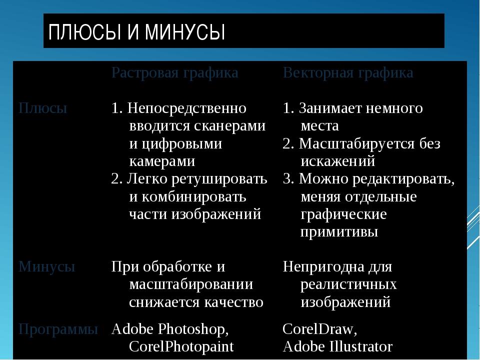 ПЛЮСЫ И МИНУСЫ Растровая графикаВекторная графика Плюсы1. Непосредственно...