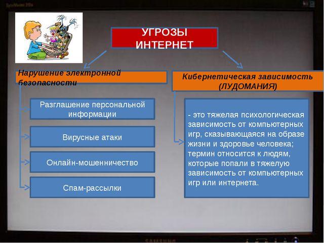 Разглашение персональной информации Вирусные атаки Онлайн-мошенничество Спам-...