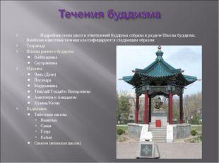 Подробная схема школ и ответвлений буддизма собрана в разделе Школы буддизма