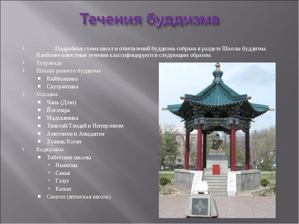 Подробная схема школ и ответвлений буддизма собрана в разделе Школы буддизма...