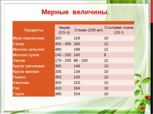 Мерные величины.  ПродуктыЧашка (0,5 л)Стакан (200 мл)Столовая ложка (15