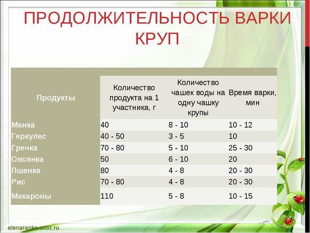 ПРОДОЛЖИТЕЛЬНОСТЬ ВАРКИ КРУП  ПродуктыКоличество продукта на 1 участника,...