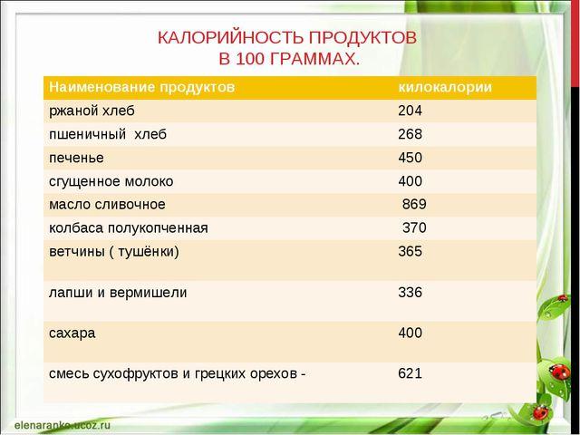 КАЛОРИЙНОСТЬ ПРОДУКТОВ В 100 ГРАММАХ. Наименование продуктовкилокалории ржа...
