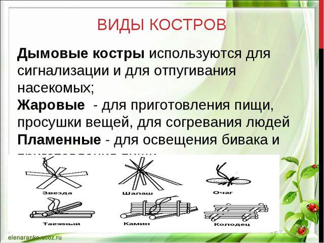 ВИДЫ КОСТРОВ Дымовые костры используются для сигнализации и для отпугивания н...