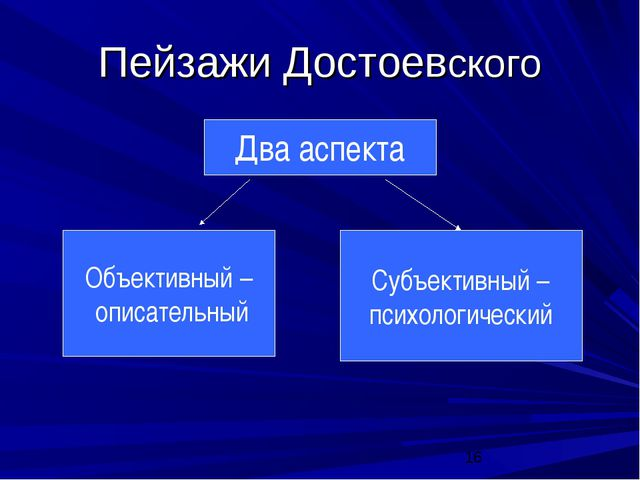 Пейзажи Достоевского Два аспекта Объективный – описательный Субъективный – пс...