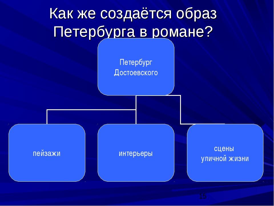 Как же создаётся образ Петербурга в романе?