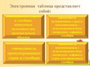 Электронная таблица представляет собой: совокупность строк и столбцов, именуе