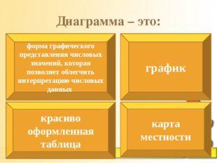 Диаграмма – это: форма графического представления числовых значений, которая
