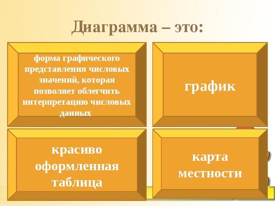 Диаграмма – это: форма графического представления числовых значений, которая...
