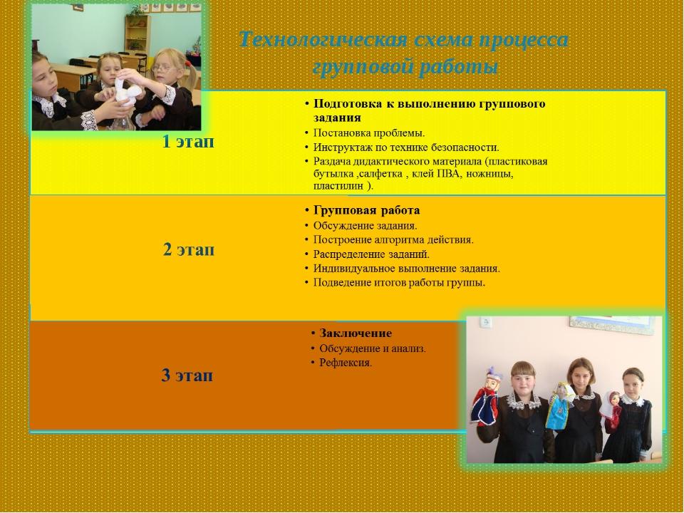 Технологическая схема процесса групповой работы