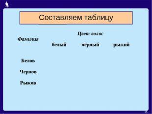 . * Составляем таблицу ФамилияЦвет волос белыйчёрныйрыжий Белов Черно