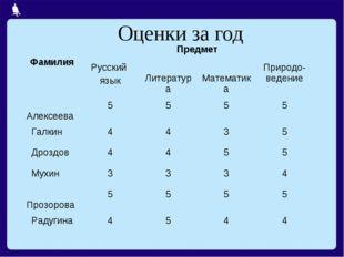 Оценки за год ФамилияПредмет Русский язык Литература МатематикаПриродо-в