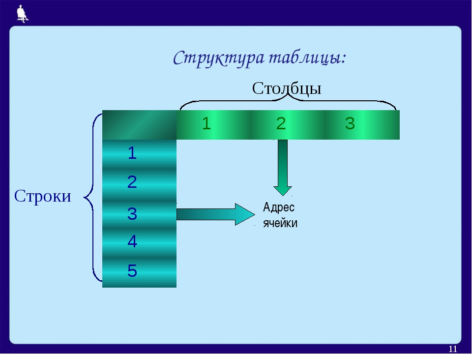 * Столбцы Строки  Адрес ячейки  Структура таблицы:  1 2 3 1 2 3...