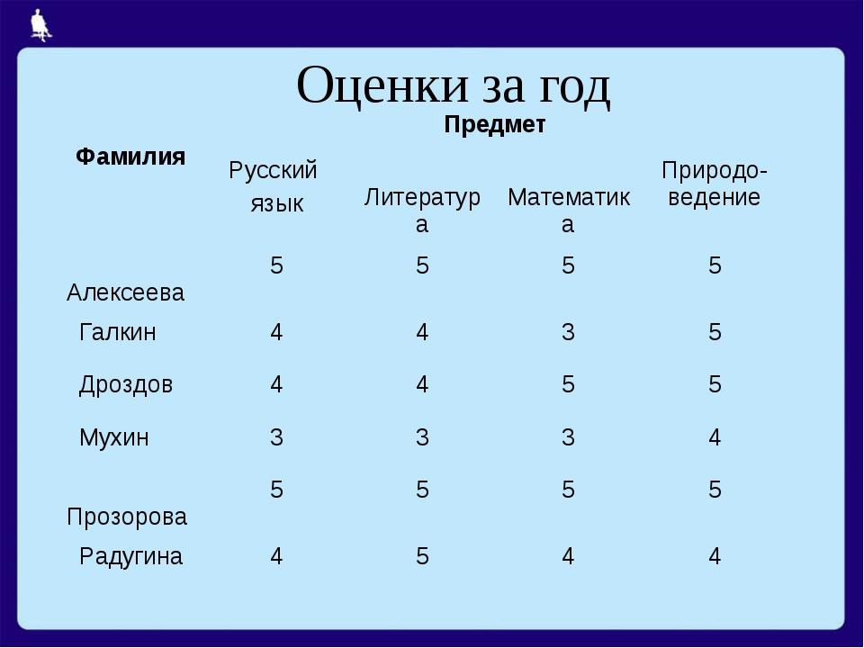 Оценки за год ФамилияПредмет Русский язык Литература МатематикаПриродо-в...