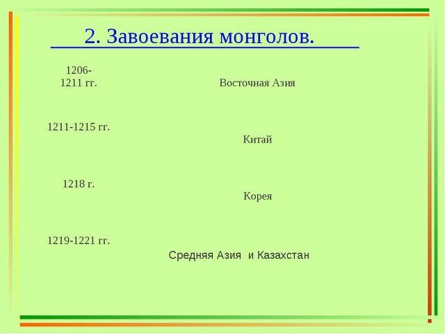 2. Завоевания монголов. 1206- 1211 гг.  Восточная Азия 1211-1215 гг.  Кита...