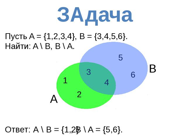 В Пусть A = {1,2,3,4}, B = {3,4,5,6}. Найти: A \ B, B \ A. A 3 1 2 6 5 4 Отв...