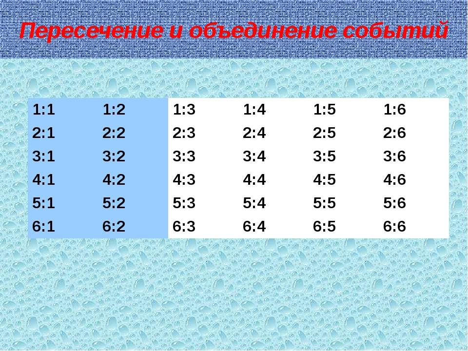 Пересечение и объединение событий 1:1 1:2 1:3 1:4 1:5 1:6 2:1 2:2 2:3 2:4 2:5...