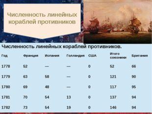 Численность линейных кораблей противников Численность линейных кораблей проти