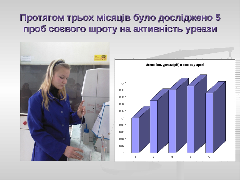 Протягом трьох місяців було досліджено 5 проб соєвого шроту на активність уре...
