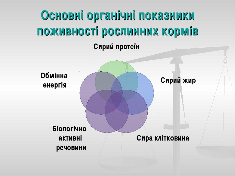 Основні органічні показники поживності рослинних кормів