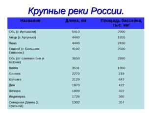 Крупные реки России. НазваниеДлина, кмПлощадь бассейна, тыс. км2 Обь (с Ирт