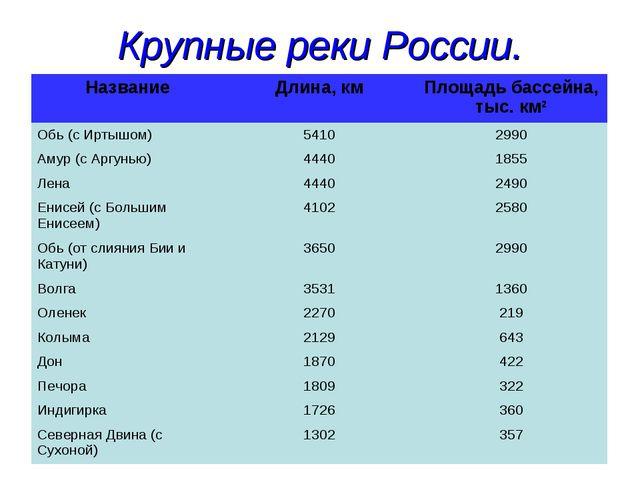 Крупные реки России. НазваниеДлина, кмПлощадь бассейна, тыс. км2 Обь (с Ирт...