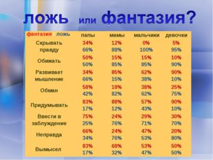 фантазия / ложьпапымамымальчикидевочки Скрывать правду34% 66%12% 88%0%