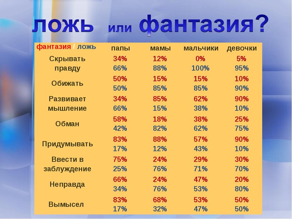 фантазия / ложьпапымамымальчикидевочки Скрывать правду34% 66%12% 88%0%...