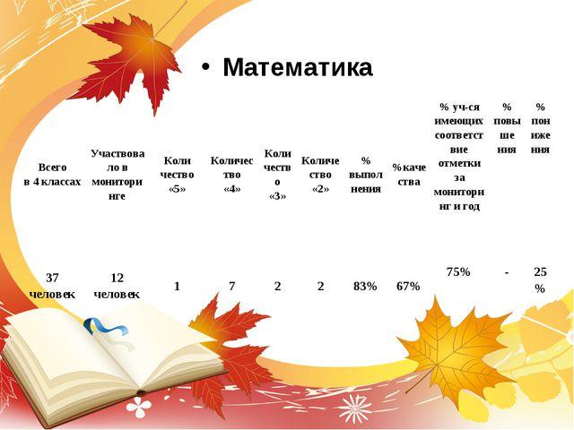 Математика Математика