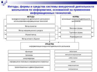 Методы, формы и средства системы внеурочной деятельности школьников по информ