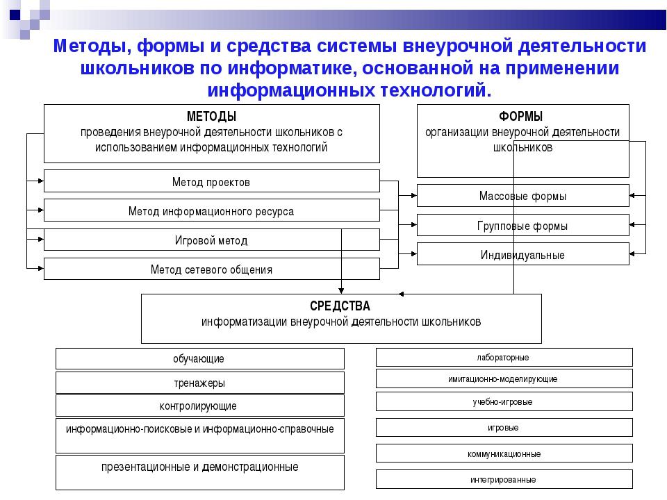 Методы, формы и средства системы внеурочной деятельности школьников по информ...