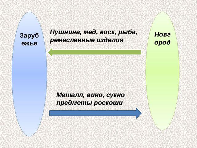 Зарубежье Новгород Пушнина, мед, воск, рыба, ремесленные изделия Металл, вино...