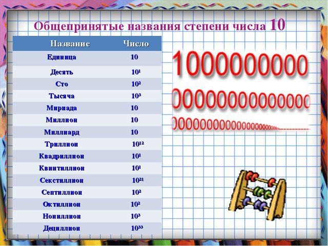 Общепринятые названия степени числа 10 НазваниеЧисло Единица10⁰ Десять10¹...