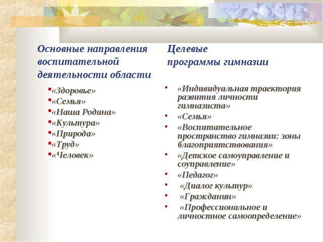 «Индивидуальная траектория развития личности гимназиста» «Семья» «Воспитатель...