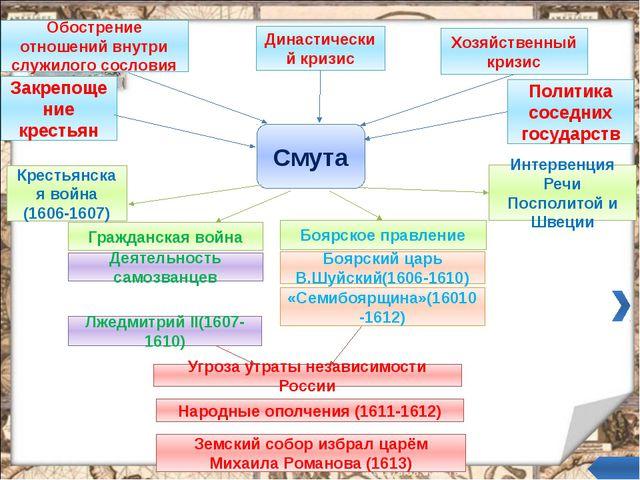 Распад тушинского лагеря Неудачи в боях со Скопин-Шуйским привели к резким к...