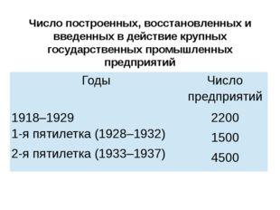 Число построенных, восстановленных и введенных в действие крупных государстве
