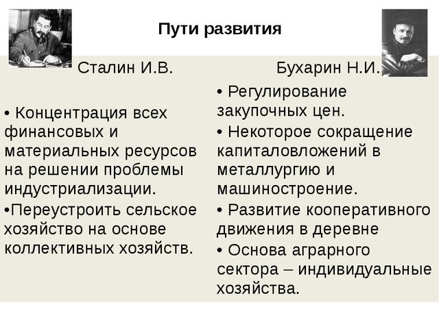 Пути развития Сталин И.В. Бухарин Н.И. Концентрация всех финансовых и материа...
