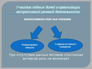Участие лобных долей в организации экспрессивной речевой деятельности возникн