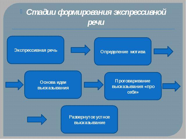 Стадии формирования экспрессивной речи Экспрессивная речь Определение мотива...